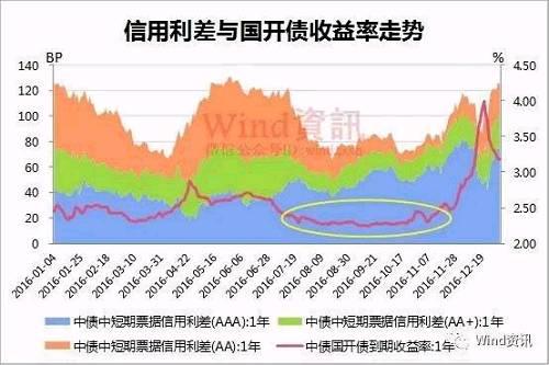 来源:Wind资讯 那么小编下面就对2016年违约债券进行深度的统计分析,希望能为债券研究提供前车之鉴。