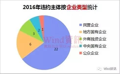 来源:Wind资讯05