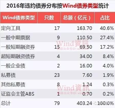 来源:Wind资讯 10