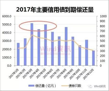来源:Wind资讯