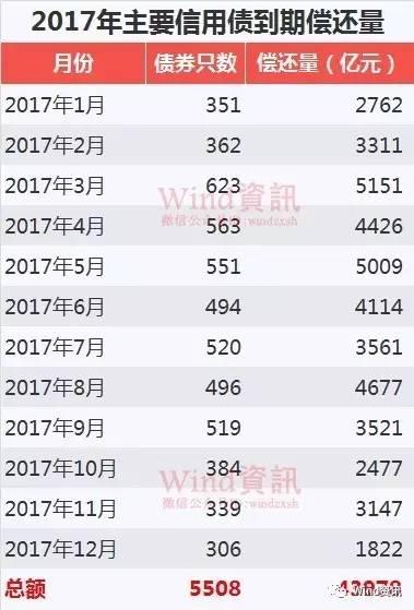 来源:Wind资讯 2017年新春佳节临近,小编祝所有债券投资者在新年里